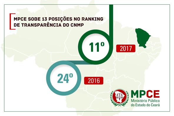 Ministério Público do Estado do Ceará 2c501a872dbab